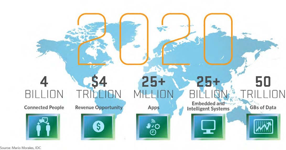 Internet of Things_ Techcontour.com